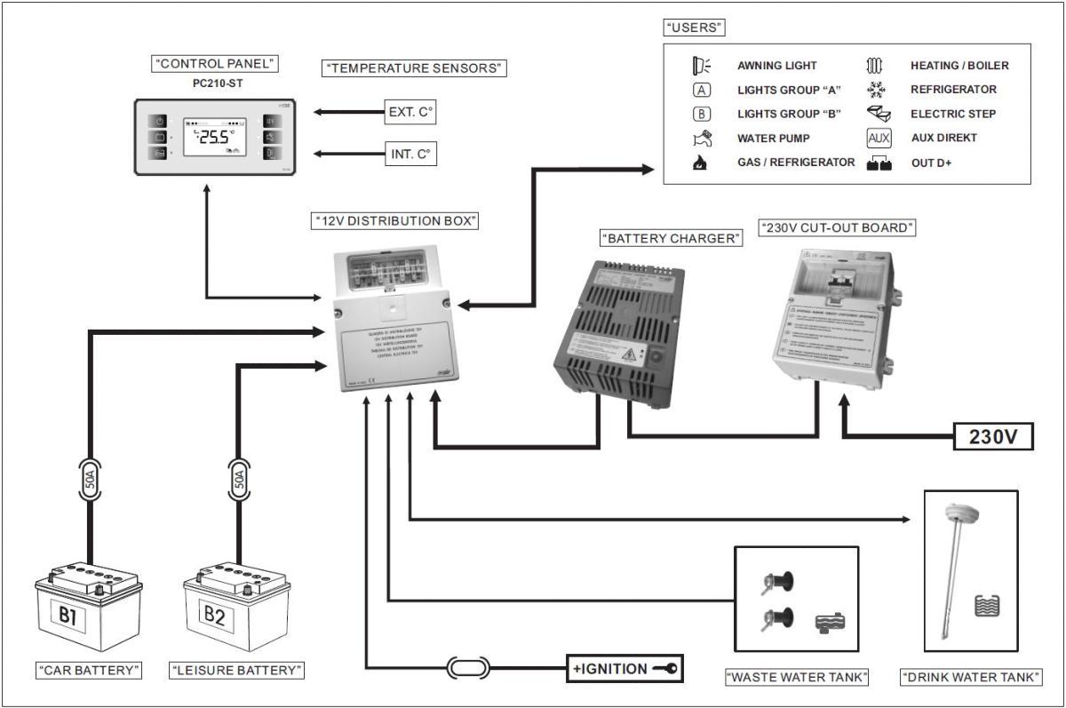 kit cbe syst u00e8me affichage pc210  12 v tableau de distribution